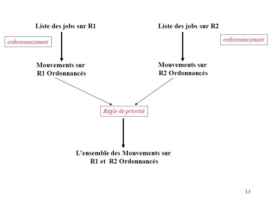 13 Liste des jobs sur R1Liste des jobs sur R2 Mouvements sur R2 Ordonnancés ordonnancement Mouvements sur R1 Ordonnancés Règle de priorité Lensemble d