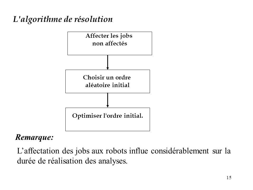 15 L'algorithme de résolution Remarque: Laffectation des jobs aux robots influe considérablement sur la durée de réalisation des analyses. Affecter le