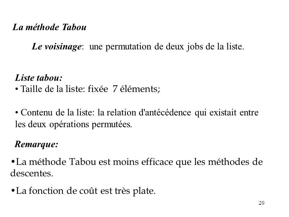 20 La méthode Tabou Le voisinage: une permutation de deux jobs de la liste. Liste tabou: Taille de la liste: fixée 7 éléments; Contenu de la liste: la