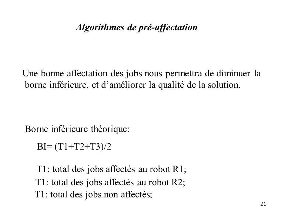 21 Algorithmes de pré-affectation Une bonne affectation des jobs nous permettra de diminuer la borne inférieure, et daméliorer la qualité de la soluti