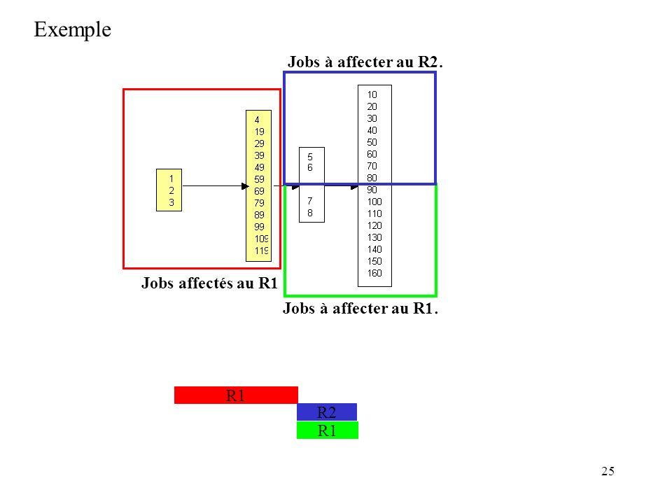 25 Exemple Jobs affectés au R1 R1 R2 Jobs à affecter au R1. R1 Jobs à affecter au R2.