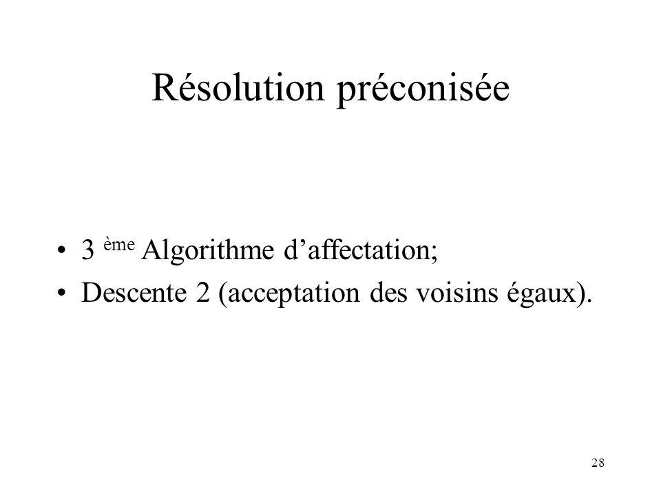 28 Résolution préconisée 3 ème Algorithme daffectation; Descente 2 (acceptation des voisins égaux).