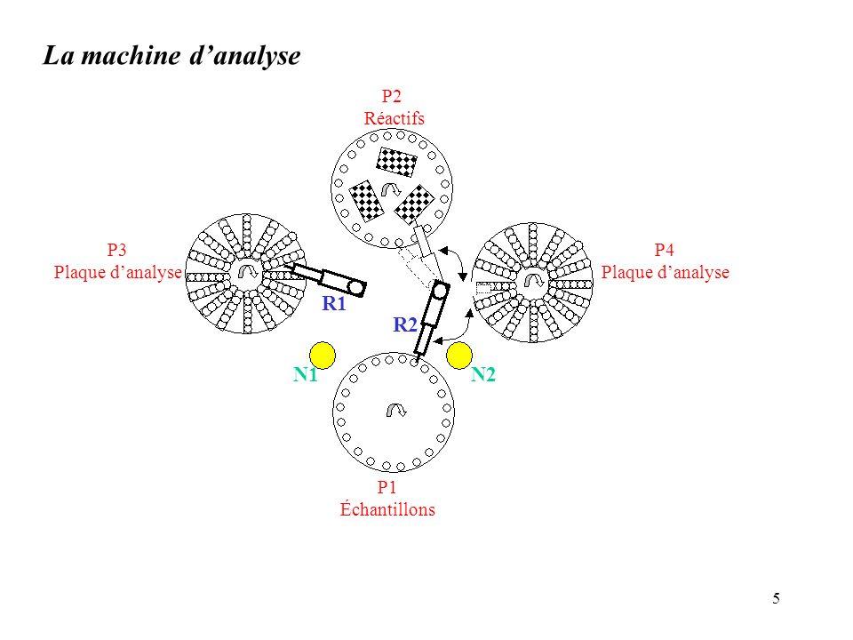 6 Caractéristiques de la machine À la fin de chaque prise, on procède à un nettoyage : ce temps de nettoyage est le même pour les deux robots.