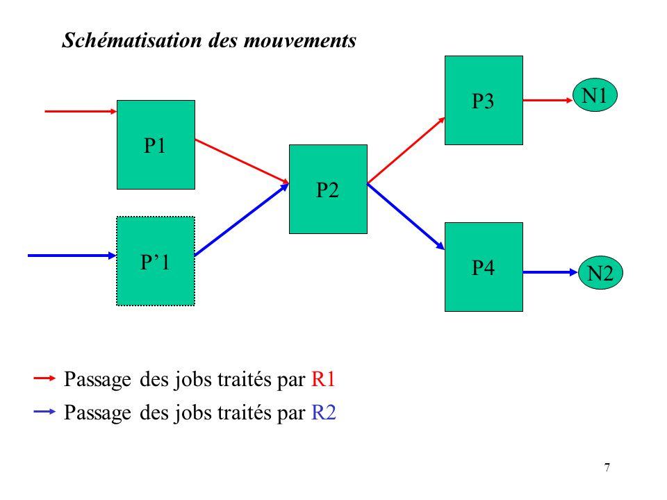 8 Types de Jobs Jobs affectés au robot R1.Jobs affectés au robot R2.