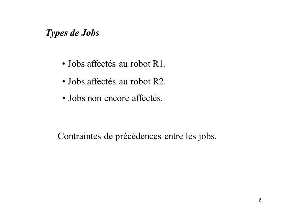 8 Types de Jobs Jobs affectés au robot R1. Jobs affectés au robot R2. Jobs non encore affectés. Contraintes de précédences entre les jobs.