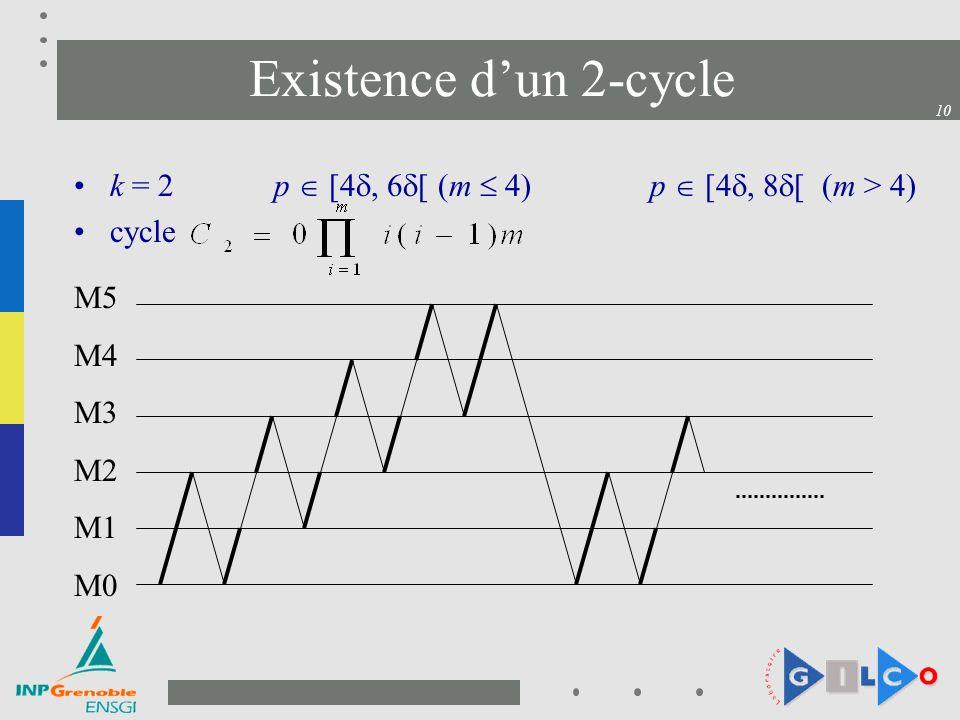 10 Existence dun 2-cycle k = 2 p [4, 6 [ (m 4)p [4, 8 [ (m > 4) cycle M5 M4 M3 M2 M1 M0