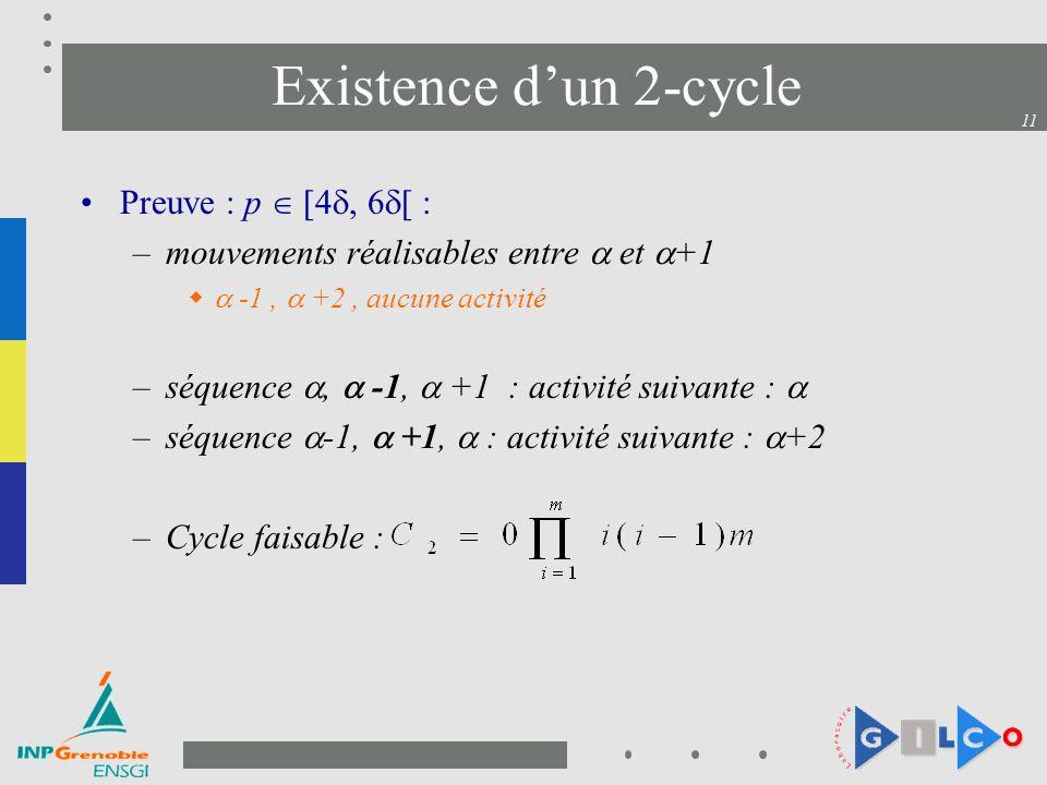 11 Existence dun 2-cycle Preuve : p [4, 6 [ : –mouvements réalisables entre et +1 -1, +2, aucune activité –séquence, -1, +1 : activité suivante : –séquence -1, +1, : activité suivante : +2 –Cycle faisable :