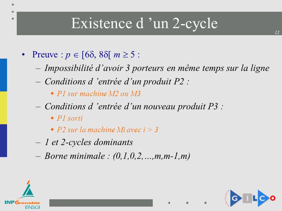 12 Existence d un 2-cycle Preuve : p [6, 8 [ m 5 : –Impossibilité davoir 3 porteurs en même temps sur la ligne –Conditions d entrée dun produit P2 : P1 sur machine M2 ou M3 –Conditions d entrée dun nouveau produit P3 : P1 sorti P2 sur la machine Mi avec i > 3 –1 et 2-cycles dominants –Borne minimale : (0,1,0,2,…,m,m-1,m)