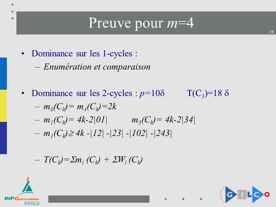 14 Preuve pour m=4 Dominance sur les 1-cycles : –Enumération et comparaison Dominance sur les 2-cycles : p=10 T(C 3 )=18 –m 0 (C k )= m 4 (C k )=2k –m 1 (C k )= 4k-2|01|m 3 (C k )= 4k-2|34| –m 1 (C k ) 4k -|12| -|23| -|102| -|243| –T(C k )= m i (C k ) + W i (C k )