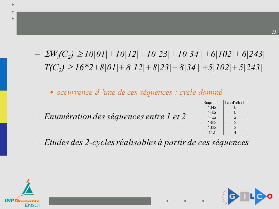 15 – W i (C 2 ) 10|01|+ 10|12|+ 10|23|+ 10|34 | +6|102|+ 6|243| –T(C 2 ) 16*2+ 8|01|+ 8|12|+ 8|23|+ 8|34 | +5|102|+ 5|243| occurrence d une de ces séquences : cycle dominé –Enumération des séquences entre 1 et 2 –Etudes des 2-cycles réalisables à partir de ces séquences