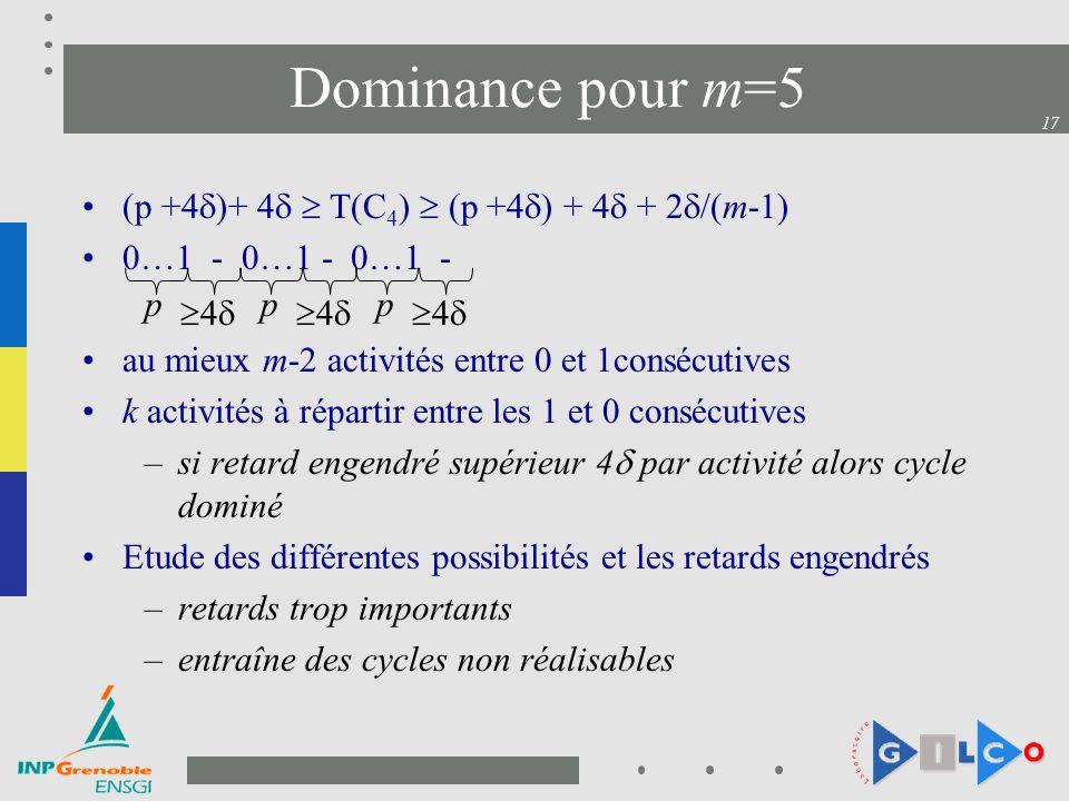 17 Dominance pour m=5 (p +4 )+ 4 T(C 4 ) (p +4 ) + 4 + 2 /(m-1) 0…1 - 0…1 - 0…1 - au mieux m-2 activités entre 0 et 1consécutives k activités à répartir entre les 1 et 0 consécutives –si retard engendré supérieur 4 par activité alors cycle dominé Etude des différentes possibilités et les retards engendrés –retards trop importants –entraîne des cycles non réalisables p 4 p 4 p 4