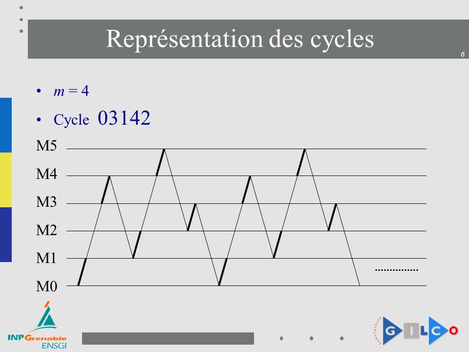 6 Représentation des cycles m = 4 Cycle 03142 M5 M4 M3 M2 M1 M0