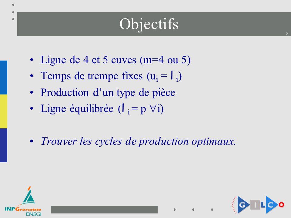 7 Objectifs Ligne de 4 et 5 cuves (m=4 ou 5) Temps de trempe fixes (u i = l i ) Production dun type de pièce Ligne équilibrée ( l i = p i) Trouver les cycles de production optimaux.