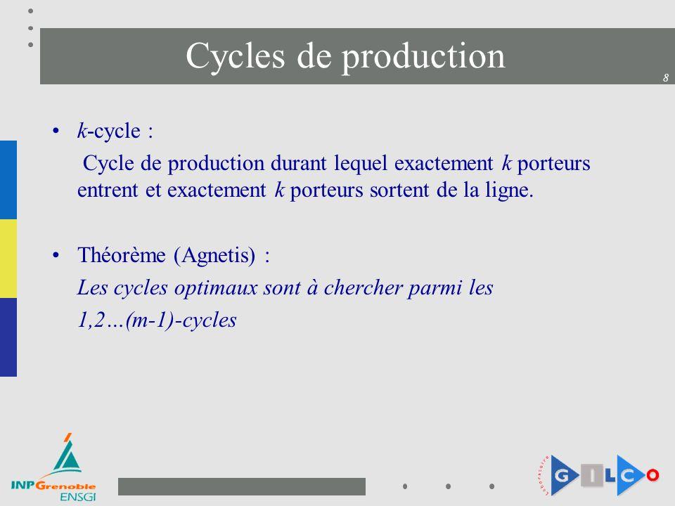 8 Cycles de production k-cycle : Cycle de production durant lequel exactement k porteurs entrent et exactement k porteurs sortent de la ligne. Théorèm