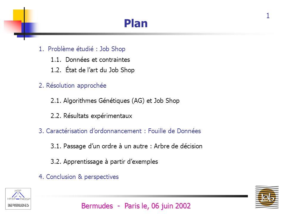11 Bermudes - Paris le, 06 juin 2002 Fouille de Données Acquisition Données Connaissances Pré-traitementPost-traitement Fouille de données Recherche des structures sous jacentes Création de modèles explicatifs/prédictifs Fouille de données Plan 1.Job Shop 1.1.