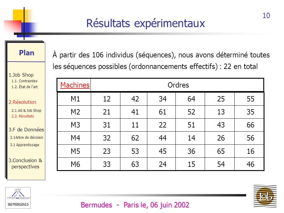 9 Bermudes - Paris le, 06 juin 2002 Résultats expérimentaux Un Un Job Shop Benchmark 6x6 (Muth & Thomson, 1963), LAG est exécuté 1000 fois, 92.7 % des 1000 chromosomes sont optimaux, Dont 106 ne sont pas redondants, Durée dexécution : 2 min Plan 1.Job Shop 1.1.