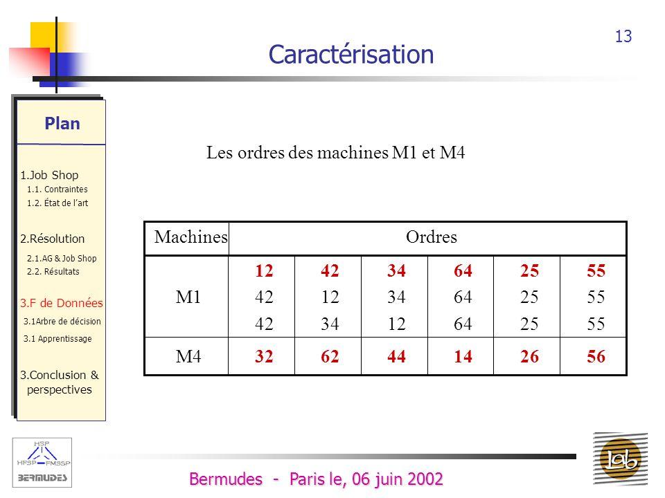 12 Bermudes - Paris le, 06 juin 2002 Caractérisation Pour chaque machine, on a déterminé les différents ordres possibles Lordre le plus fréquent est considéré comme lordre de base MachinesOrdre 1Ordre 2Ordre 3Ordre 4 M11921- M29544 M31210-- M422--- M51831- M61210-- Plan 1.Job Shop 1.1.