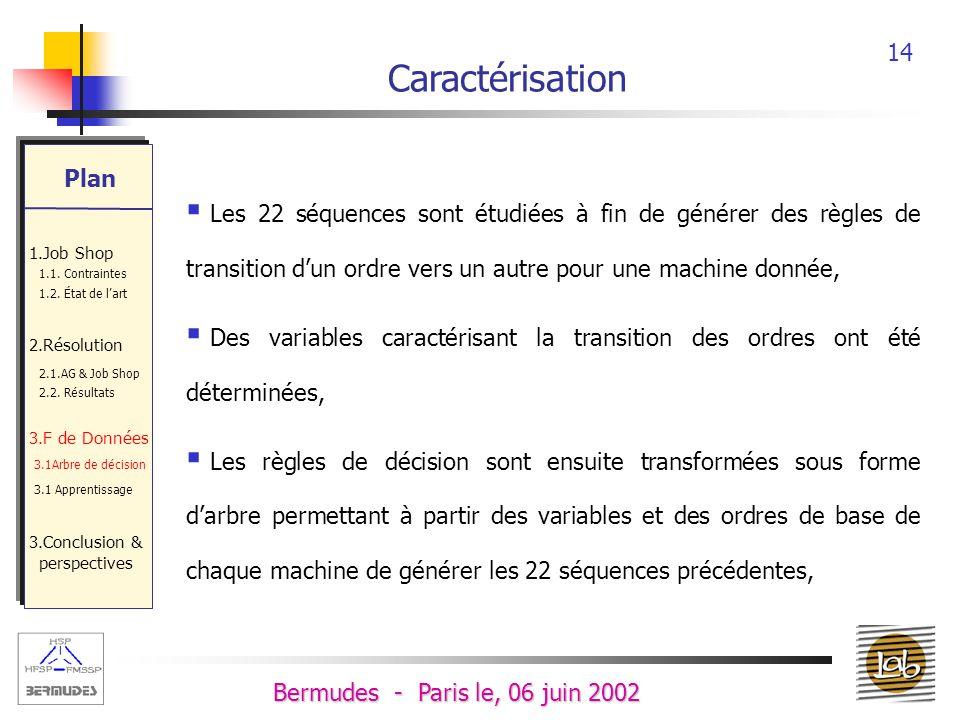 13 Bermudes - Paris le, 06 juin 2002 OrdresMachines 562614446232M4 55 25 64 34 12 42 12 34 12 42 M1 Les ordres des machines M1 et M4 Caractérisation Plan 1.Job Shop 1.1.