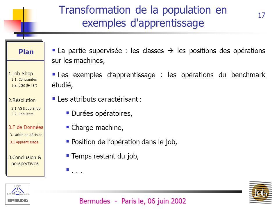 16 Bermudes - Paris le, 06 juin 2002 Méthode d apprentissage à partir d exemples Attributs (Caractéristiques) Exemples dapprentissage Plan 1.Job Shop 1.1.