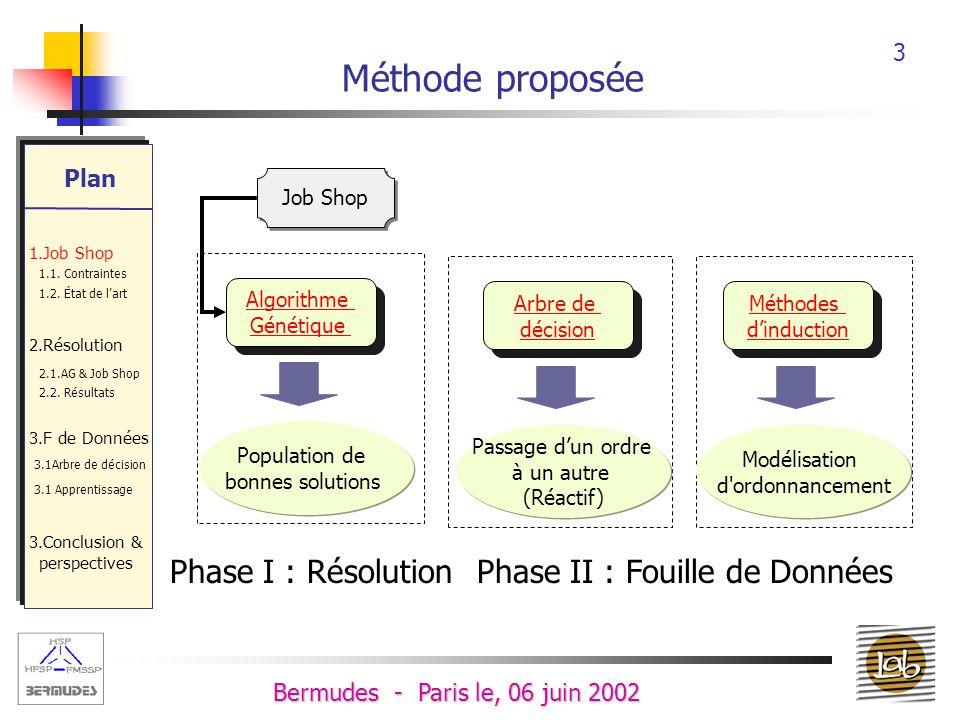 3 Bermudes - Paris le, 06 juin 2002 Méthode proposée Phase I : RésolutionPhase II : Fouille de Données Job Shop Algorithme Génétique Algorithme Génétique Population de bonnes solutions Arbre de décision Arbre de décision Passage dun ordre à un autre (Réactif) Méthodes dinduction Méthodes dinduction Modélisation d ordonnancement Plan 1.Job Shop 1.1.