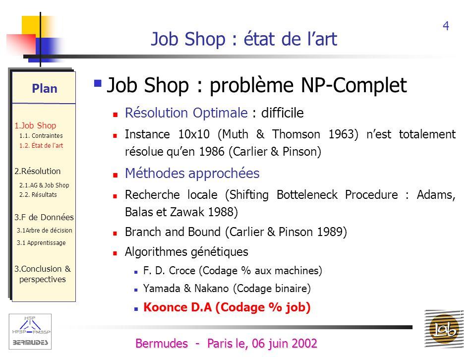 4 Bermudes - Paris le, 06 juin 2002 Job Shop : état de lart Job Shop : problème NP-Complet Résolution Optimale : difficile Instance 10x10 (Muth & Thomson 1963) nest totalement résolue quen 1986 (Carlier & Pinson) Méthodes approchées Recherche locale (Shifting Botteleneck Procedure : Adams, Balas et Zawak 1988) Branch and Bound (Carlier & Pinson 1989) Algorithmes génétiques F.