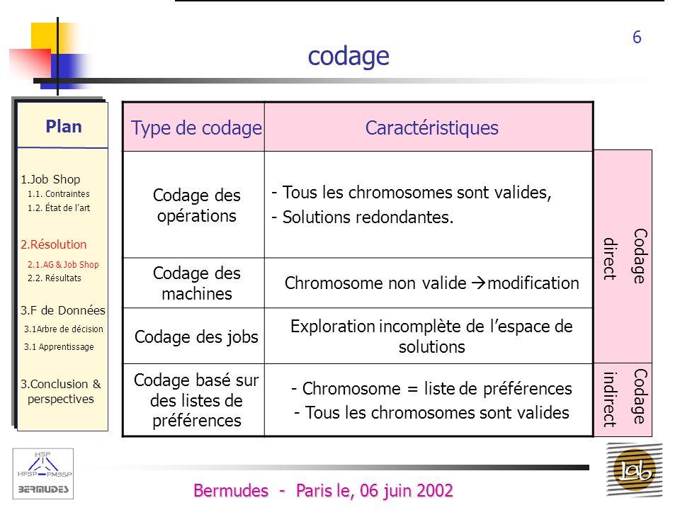 6 Bermudes - Paris le, 06 juin 2002 codage Codage indirect Codage direct Type de codageCaractéristiques Codage des opérations - Tous les chromosomes sont valides, - Solutions redondantes.