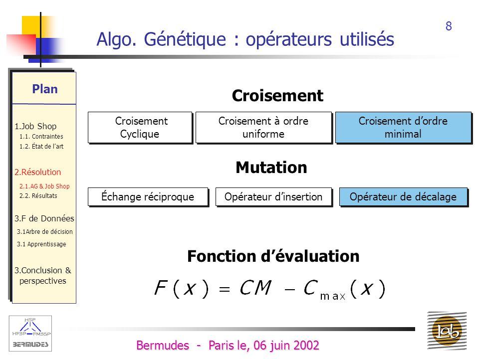 18 Bermudes - Paris le, 06 juin 2002 Modélisation - Nous cherchons des règles de décision permettant de déduire P pour chaque opération ; - Les règles se basent sur les caractéristiques des opérations telles que : Temps opératoire, Position dans le Job et le Temps Restant.
