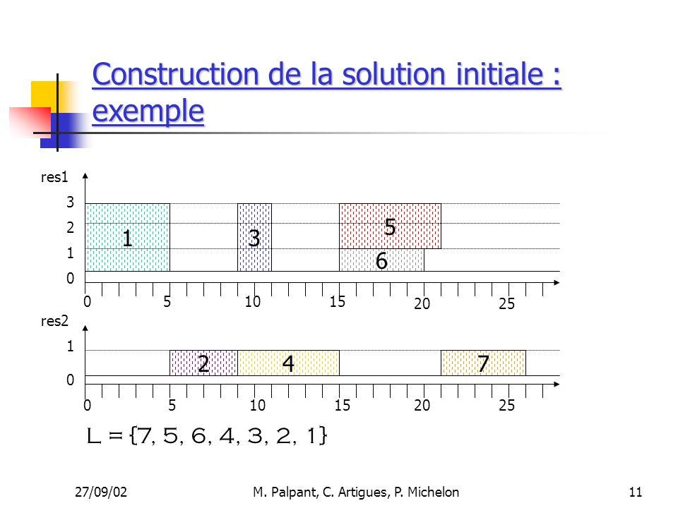 27/09/02M. Palpant, C. Artigues, P. Michelon Construction de la solution initiale : exemple 510 1 4 6 5 27 15 res1 res2 3 051015 20 3 2 1 1 0 0 0 25 1