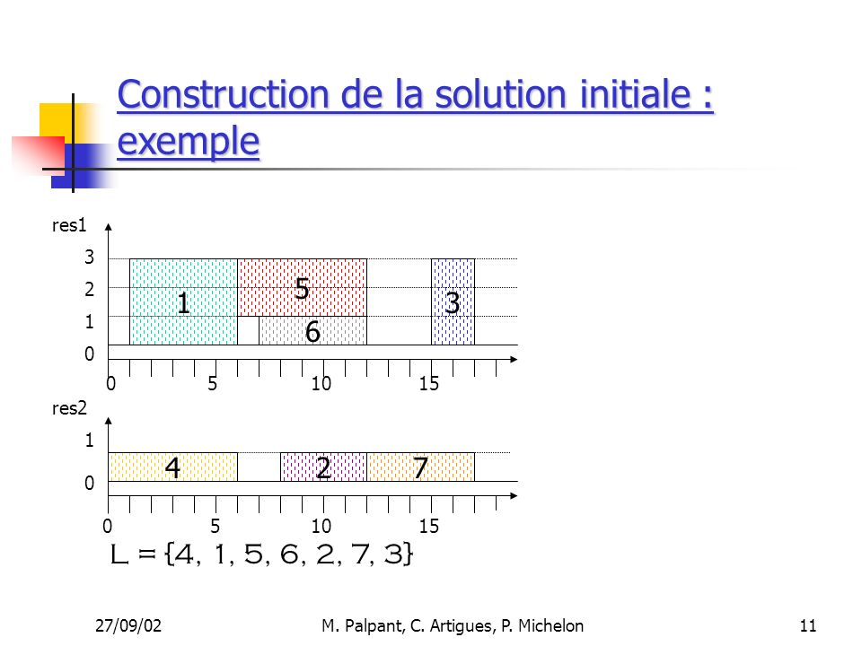 27/09/02M. Palpant, C. Artigues, P. Michelon Construction de la solution initiale : exemple 11 510 1 4 6 5 27 15 res1 res2 3 051015 3 2 1 1 0 0 0 L =