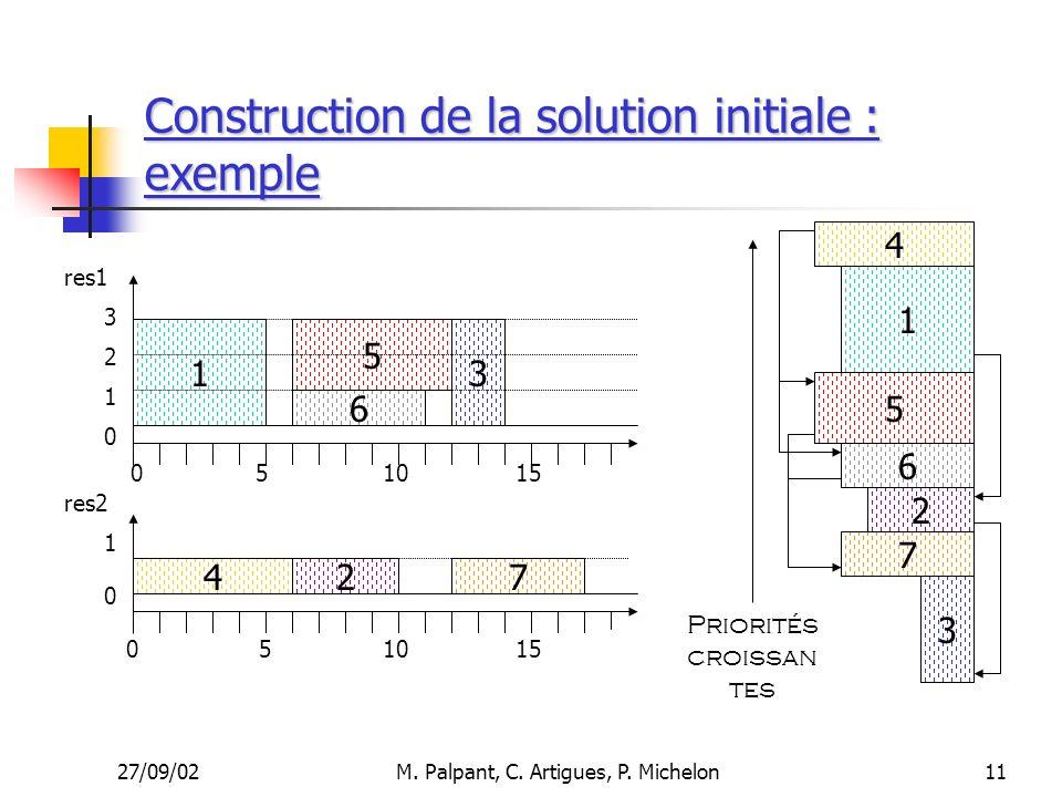 27/09/02M. Palpant, C. Artigues, P. Michelon Construction de la solution initiale : exemple 11 510 1 4 6 5 27 15 res1 res2 3 051015 3 2 1 1 0 0 0 7 6