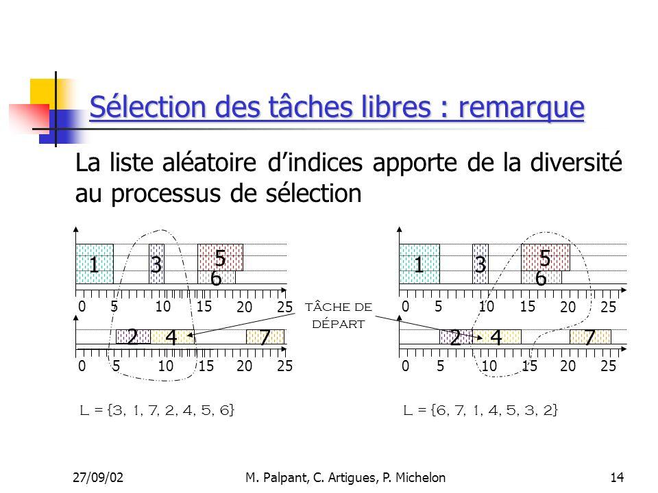 27/09/02M. Palpant, C. Artigues, P. Michelon Sélection des tâches libres : remarque La liste aléatoire dindices apporte de la diversité au processus d