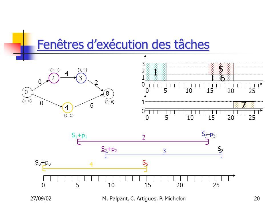 27/09/02M. Palpant, C. Artigues, P. Michelon Fenêtres dexécution des tâches 20 S 0 +p 0 051015 3 4 2 S5S5 S8S8 S 1 +p 1 S 2 +p 2 2025 510 1 6 5 7 15 0