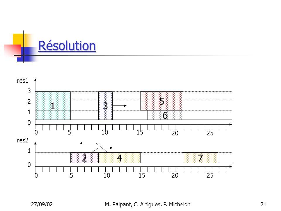 27/09/02M. Palpant, C. Artigues, P. Michelon Résolution 21 510 1 4 6 5 7 15 res1 res2 051015 20 3 2 1 1 0 0 0 25 2 3
