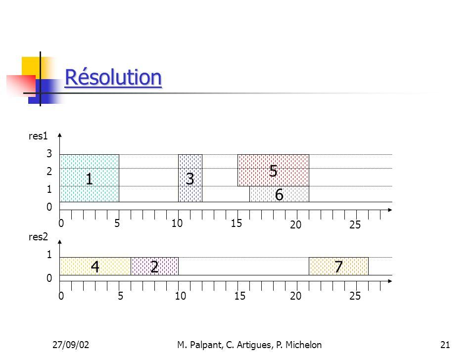27/09/02M. Palpant, C. Artigues, P. Michelon Résolution 510 1 4 6 5 27 15 res1 res2 3 051015 20 3 2 1 1 0 0 0 25 21