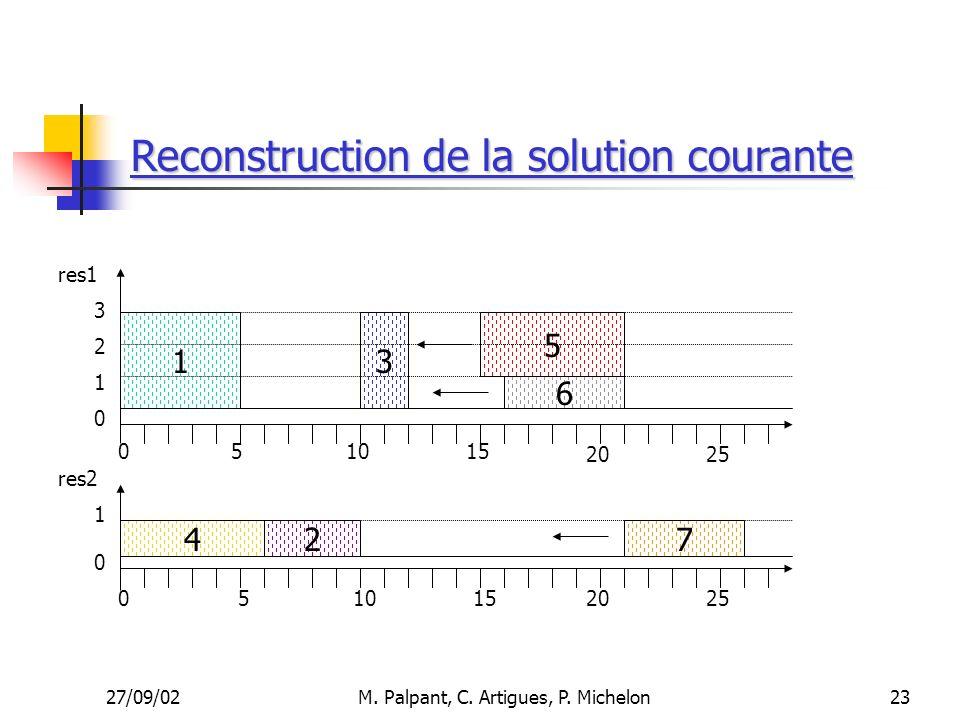 27/09/02M. Palpant, C. Artigues, P. Michelon Reconstruction de la solution courante 510 1 4 6 5 27 15 res1 res2 3 051015 20 3 2 1 1 0 0 0 25 23