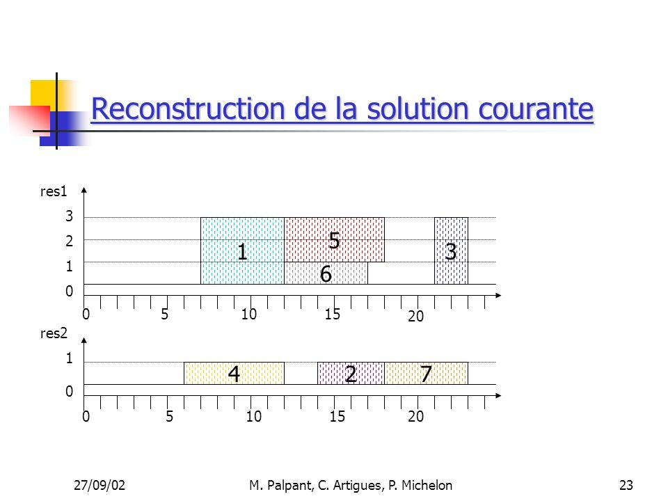 27/09/02M. Palpant, C. Artigues, P. Michelon Reconstruction de la solution courante 510 1 4 6 5 27 15 res1 res2 3 051015 20 3 2 1 1 0 0 0 23