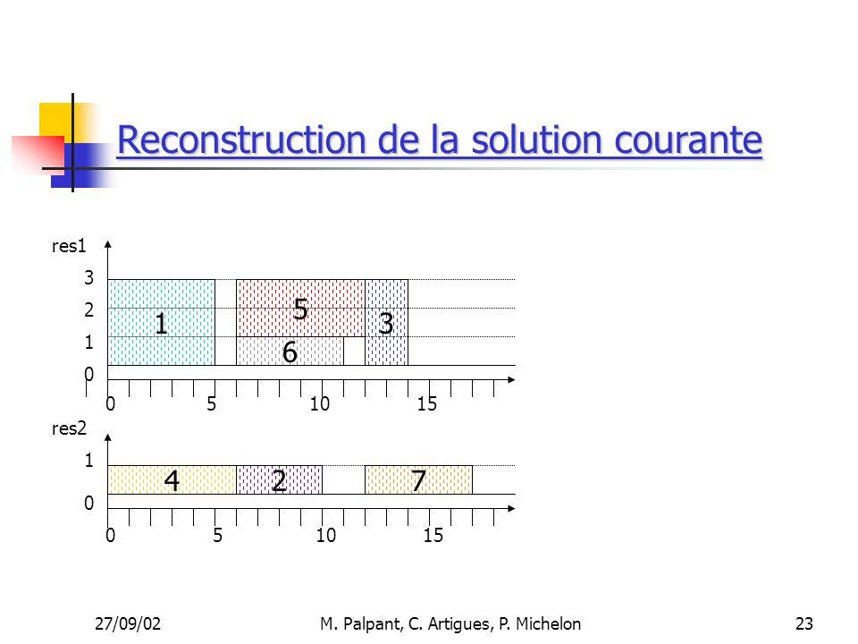 27/09/02M. Palpant, C. Artigues, P. Michelon Reconstruction de la solution courante 510 1 4 6 5 27 15 res1 res2 3 051015 3 2 1 1 0 0 0 23