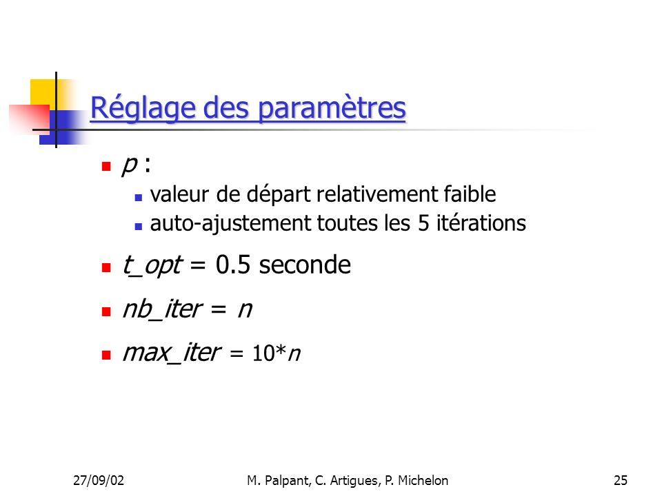 27/09/02M. Palpant, C. Artigues, P. Michelon Réglage des paramètres p : valeur de départ relativement faible auto-ajustement toutes les 5 itérations t