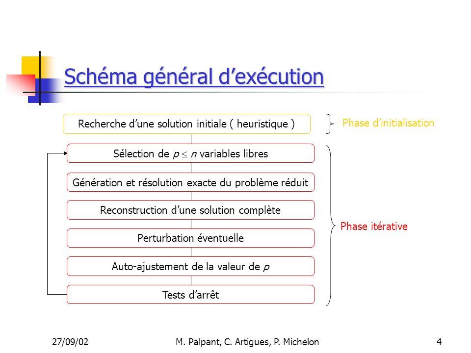 27/09/02M. Palpant, C. Artigues, P. Michelon Génération et résolution exacte du problème réduit Reconstruction dune solution complète Perturbation éve