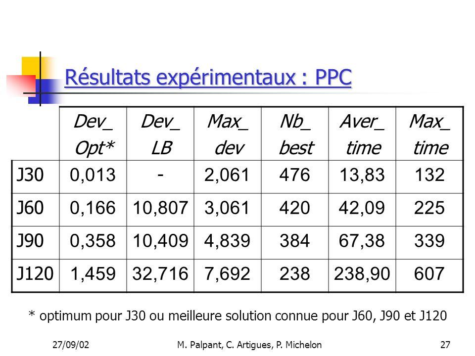 27/09/02M. Palpant, C. Artigues, P. Michelon Résultats expérimentaux : PPC Dev_ Opt* Dev_ LB Max_ dev Nb_ best Aver_ time Max_ time J30 0,013 - 2,0614