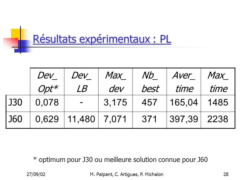 27/09/02M. Palpant, C. Artigues, P. Michelon Résultats expérimentaux : PL Dev_ Opt* Dev_ LB Max_ dev Nb_ best Aver_ time Max_ time J30 0,078 - 3,17545