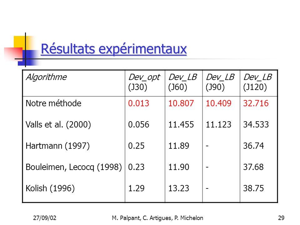 27/09/02M. Palpant, C. Artigues, P. Michelon Résultats expérimentaux AlgorithmeDev_opt (J30) Dev_LB (J60) Dev_LB (J90) Dev_LB (J120) Notre méthode0.01