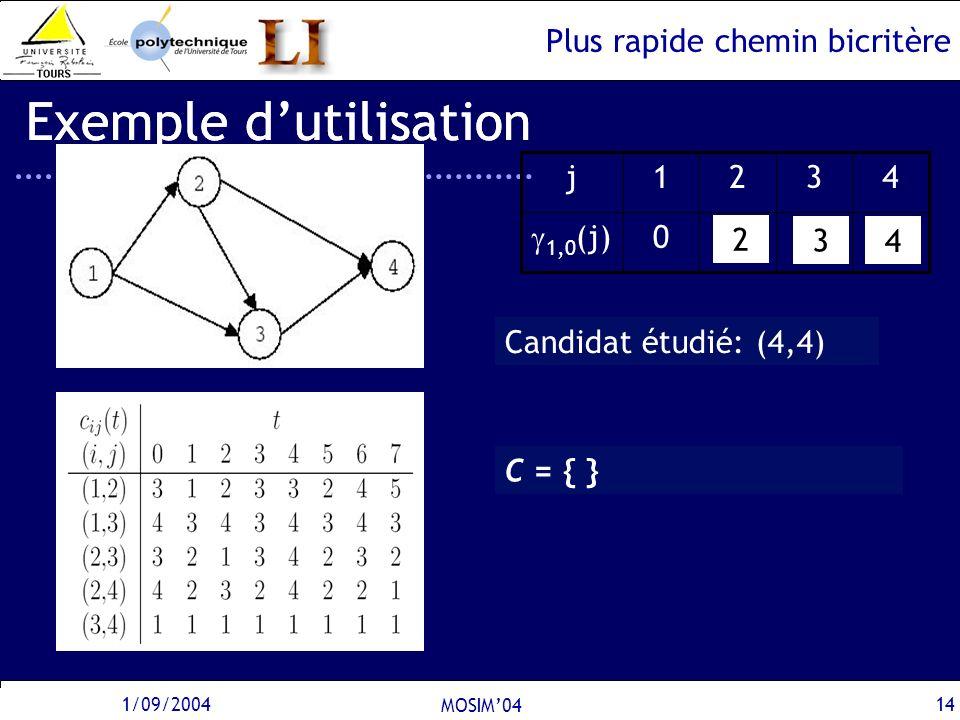 Plus rapide chemin bicritère 1/09/2004 MOSIM04 14 Exemple dutilisation 0 1,0 (j) 4321j C = {(1,0)}C = {(2,2),(3,4)}C = {(3,3),(4,5)} Candidat étudié:
