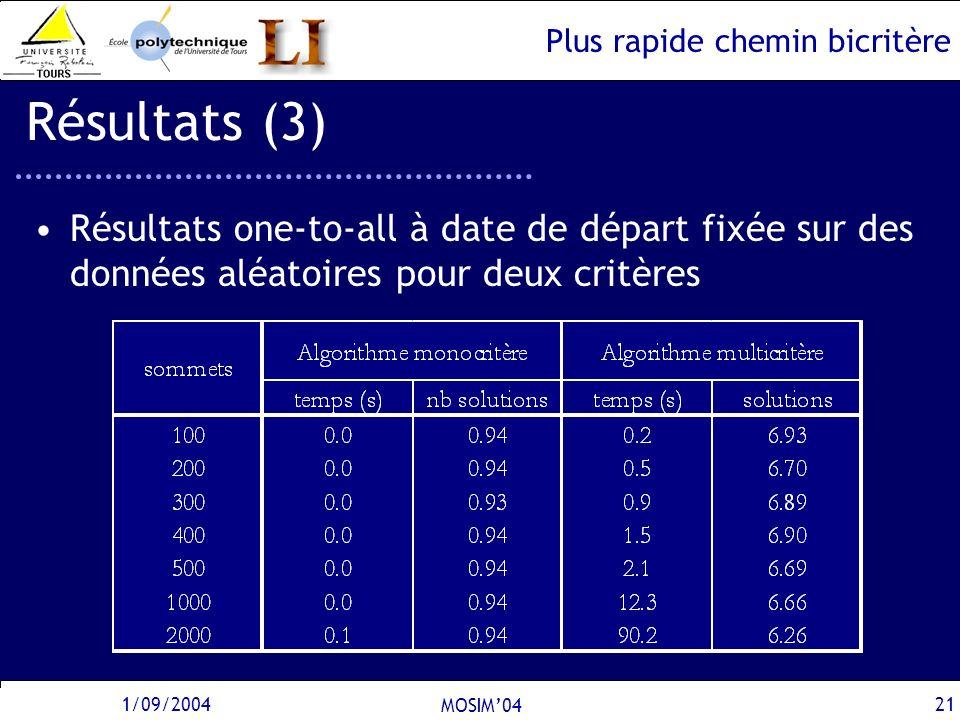 Plus rapide chemin bicritère 1/09/2004 MOSIM04 21 Résultats (3) Résultats one-to-all à date de départ fixée sur des données aléatoires pour deux critè