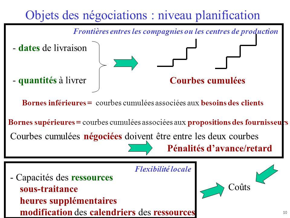 10 Objets des négociations : niveau planification - dates de livraison - quantités à livrer Coûts - Capacités des ressources sous-traitance heures sup