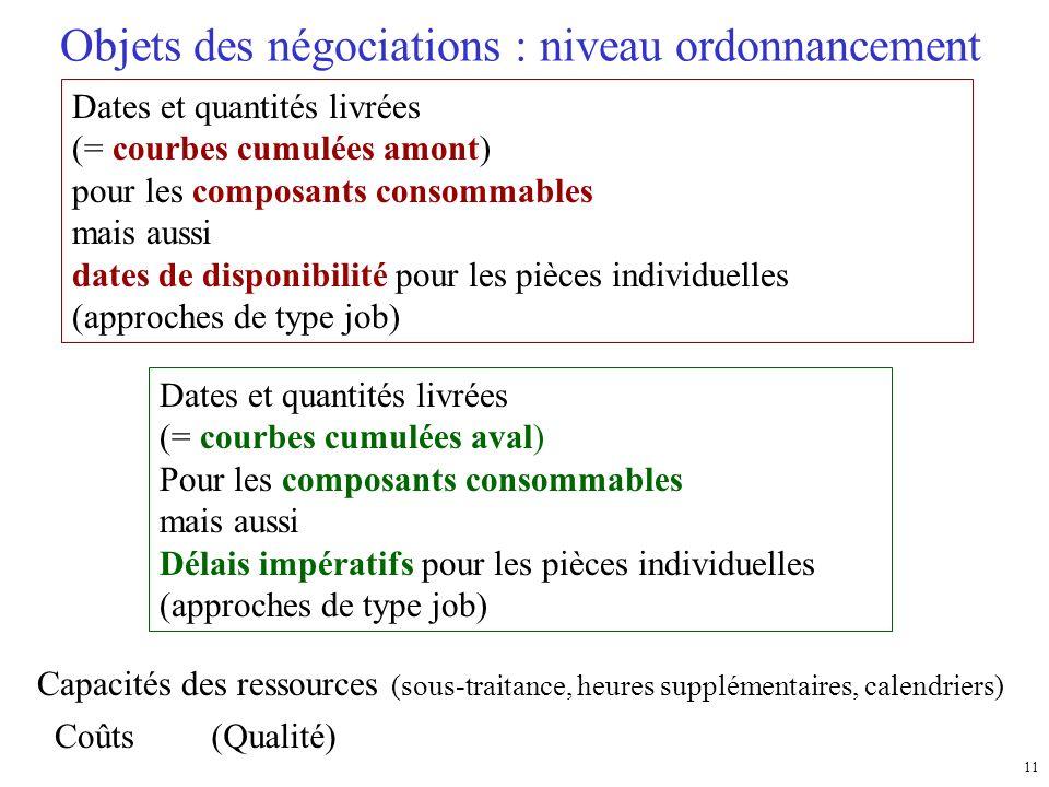 11 Objets des négociations : niveau ordonnancement Dates et quantités livrées (= courbes cumulées amont) pour les composants consommables mais aussi d
