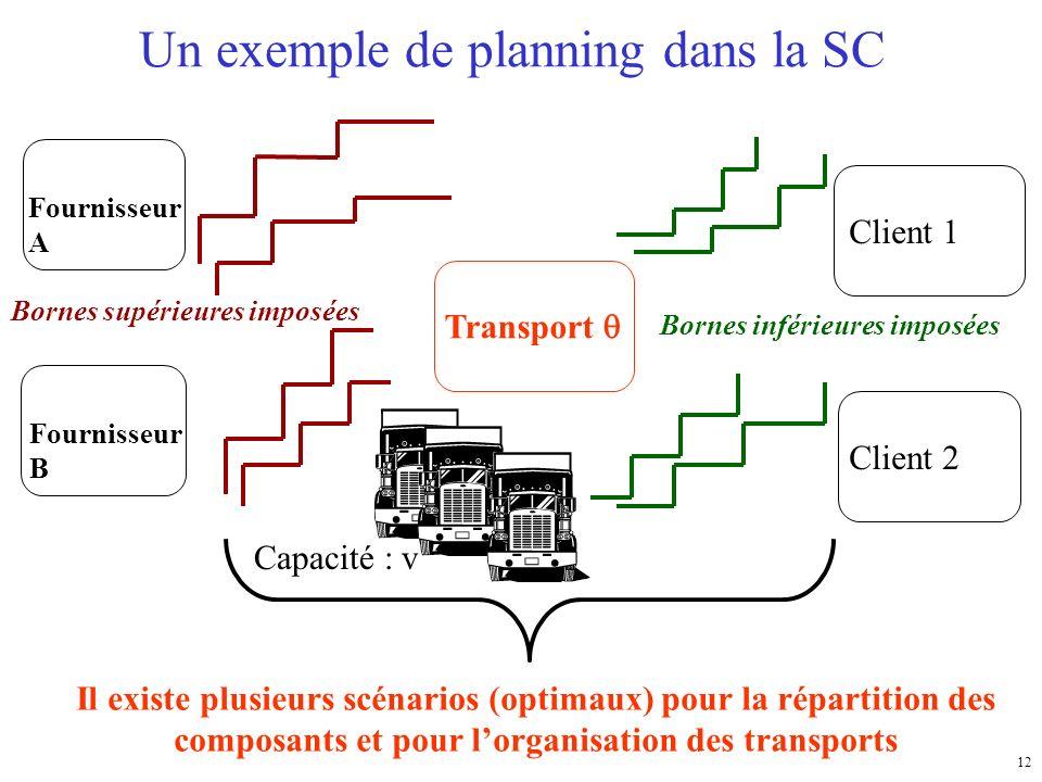 12 Fournisseur A Fournisseur B Client 1 Client 2 Transport Un exemple de planning dans la SC Capacité : v Il existe plusieurs scénarios (optimaux) pour la répartition des composants et pour lorganisation des transports Bornes supérieures imposées Bornes inférieures imposées