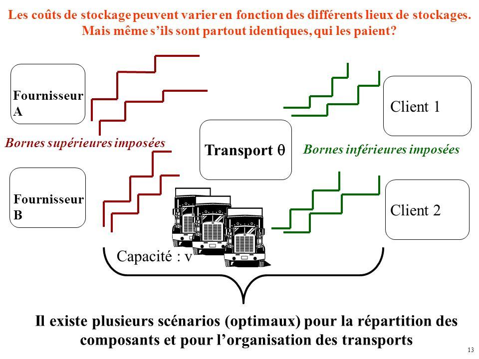 13 Fournisseur A Fournisseur B Client 1 Client 2 Transport Les coûts de stockage peuvent varier en fonction des différents lieux de stockages.