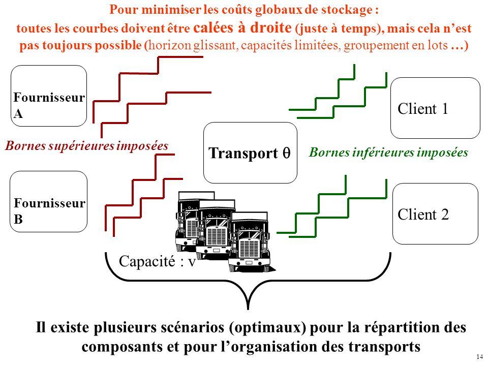 14 Fournisseur A Fournisseur B Client 1 Client 2 Transport Pour minimiser les coûts globaux de stockage : toutes les courbes doivent être calées à dro