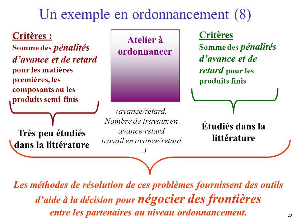 23 Un exemple en ordonnancement (8) Critères : Somme des pénalités davance et de retard pour les matières premières, les composants ou les produits se